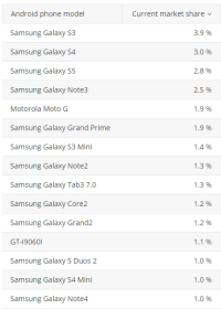 top15-android-devices